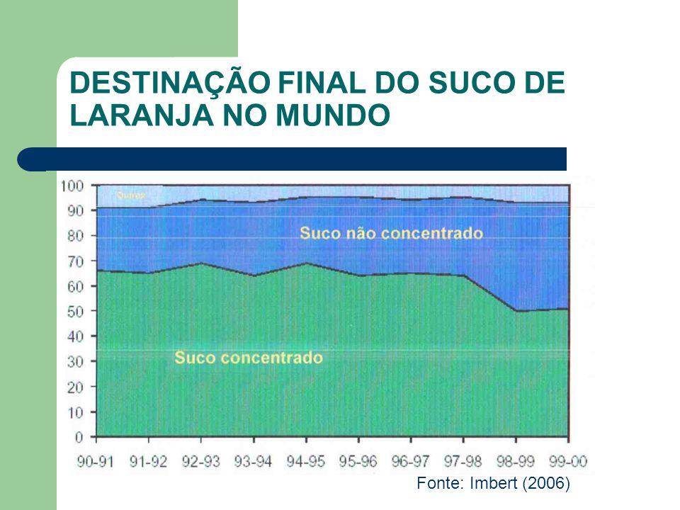 EVOLUÇÃO DO MERCADO DE SUCOS PRONTOS PARA BEBER Fonte: Neves e Lopes (2005)