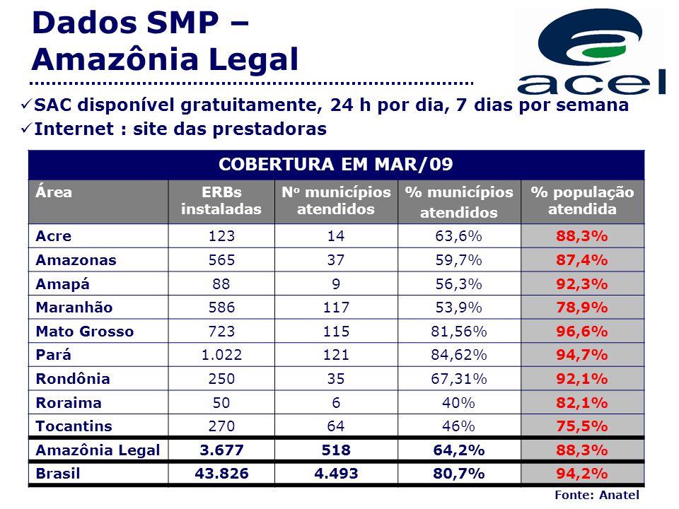 SAC disponível gratuitamente, 24 h por dia, 7 dias por semana Internet : site das prestadoras Dados SMP – Amazônia Legal Fonte: Anatel COBERTURA EM MAR/09 ÁreaERBs instaladas N o municípios atendidos % municípios atendidos % população atendida Acre1231463,6%88,3% Amazonas5653759,7%87,4% Amapá88956,3%92,3% Maranhão58611753,9%78,9% Mato Grosso72311581,56%96,6% Pará1.02212184,62%94,7% Rondônia2503567,31%92,1% Roraima50640%82,1% Tocantins2706446%75,5% Amazônia Legal3.67751864,2%88,3% Brasil43.8264.49380,7%94,2%