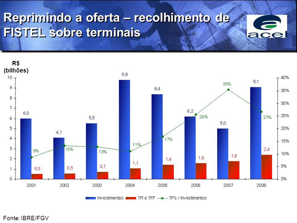 Reprimindo a oferta – recolhimento de FISTEL sobre terminais Fonte: IBRE/FGV R$ (bilhões)