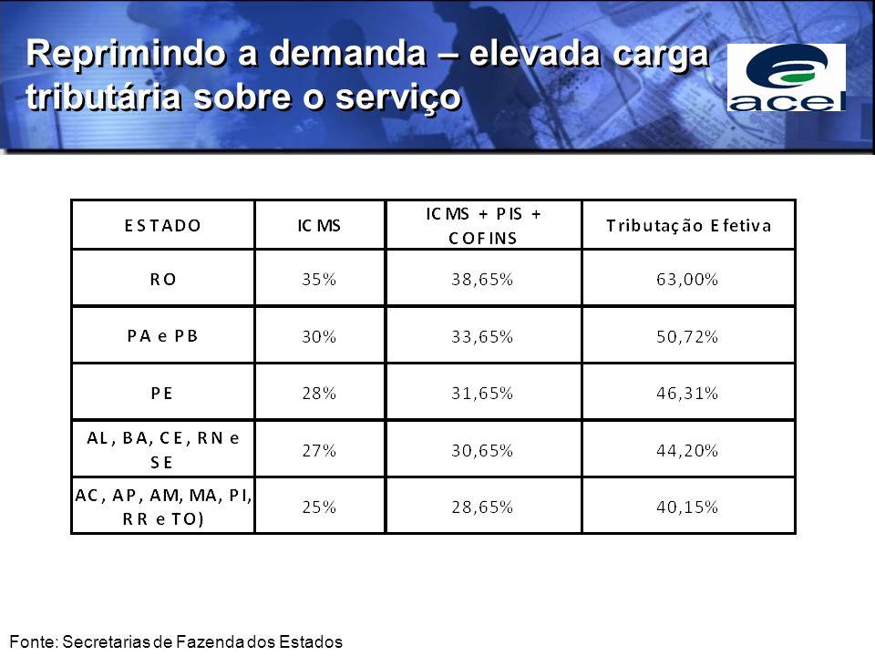 Reprimindo a demanda – elevada carga tributária sobre o serviço Fonte: Secretarias de Fazenda dos Estados