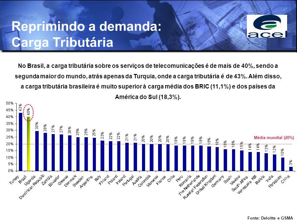 Reprimindo a demanda: Carga Tributária No Brasil, a carga tributária sobre os serviços de telecomunicações é de mais de 40%, sendo a segunda maior do
