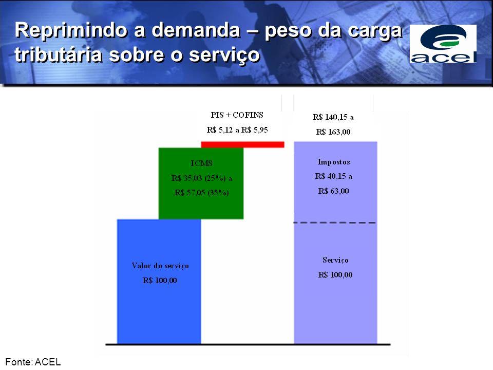Reprimindo a demanda – peso da carga tributária sobre o serviço Fonte: ACEL