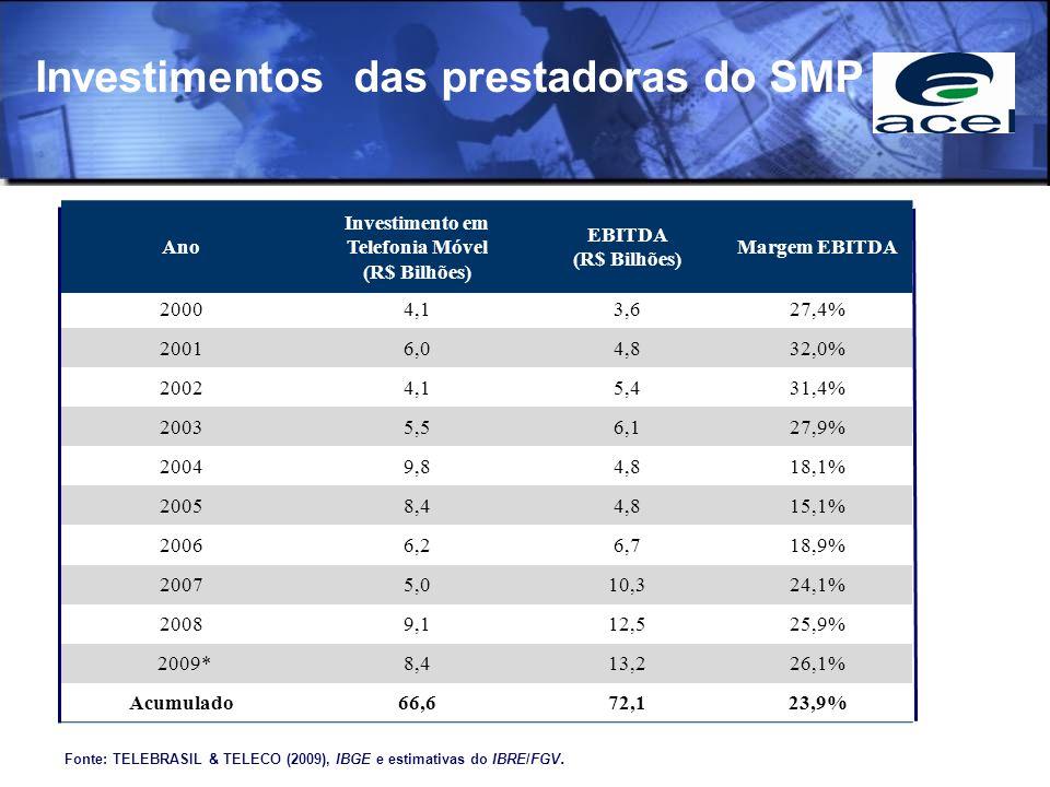 Investimentos das prestadoras do SMP Fonte: TELEBRASIL & TELECO (2009), IBGE e estimativas do IBRE/FGV. Ano Investimento em Telefonia Móvel (R$ Bilhõe