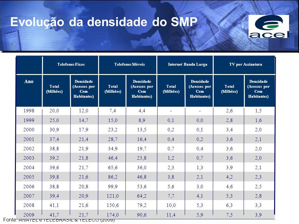Evolução da densidade do SMP Fonte: ANATEL e TELEBRASIL & TELECO (2009). Ano Telefones FixosTelefones MóveisInternet Banda LargaTV por Assinatura Tota