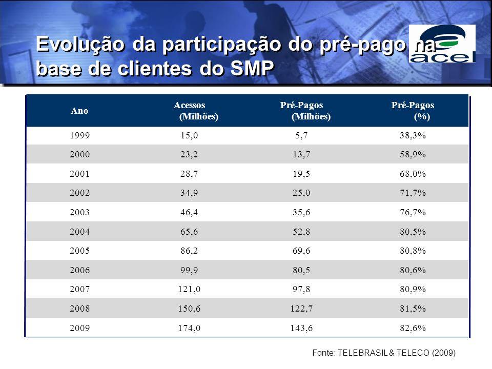 Evolução da participação do pré-pago na base de clientes do SMP Ano Acessos (Milhões) Pré-Pagos (Milhões) Pré-Pagos (%) 199915,05,738,3% 200023,213,758,9% 200128,719,568,0% 200234,925,071,7% 200346,435,676,7% 200465,652,880,5% 200586,269,680,8% 200699,980,580,6% 2007121,097,880,9% 2008150,6122,781,5% 2009174,0143,682,6% Fonte: TELEBRASIL & TELECO (2009)