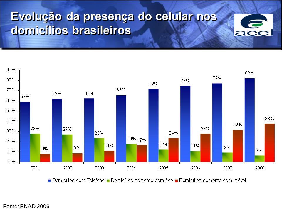 Presença do celular nos domicílios de cada Região do Brasil Fonte: PNAD 2006