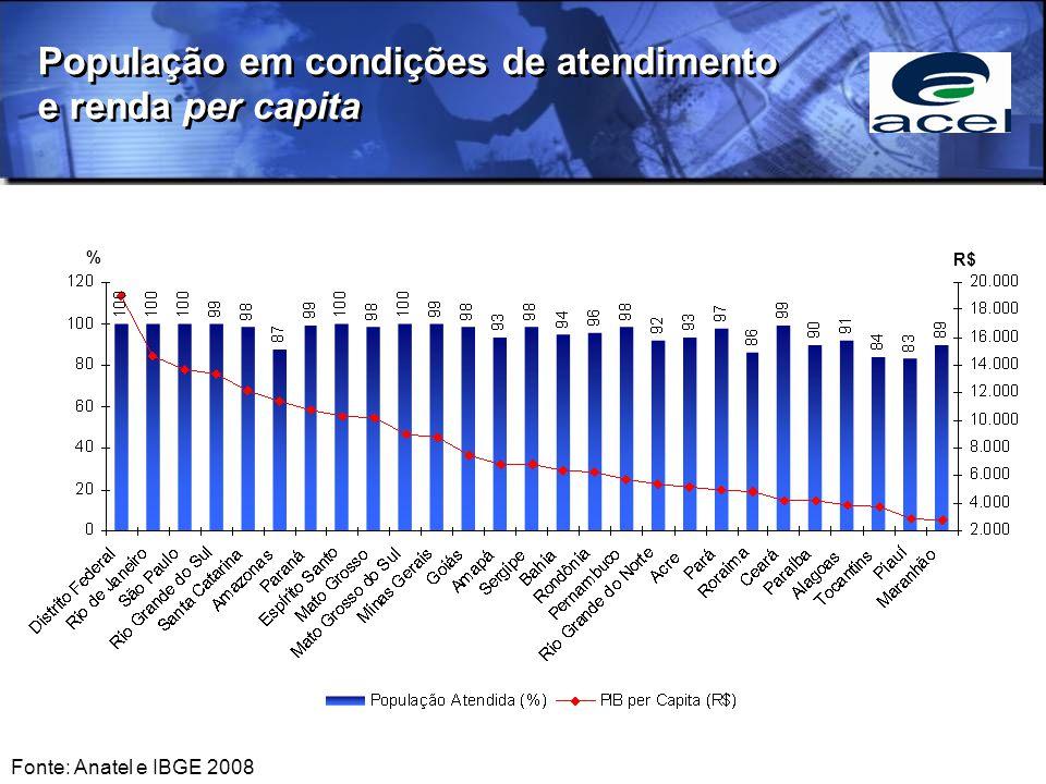 População em condições de atendimento e renda per capita % R$ Fonte: Anatel e IBGE 2008