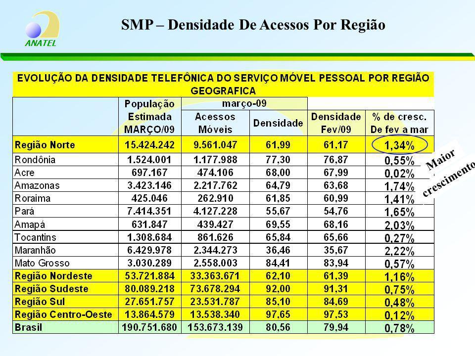 ANATEL SMP – Densidade De Acessos Por Região Maior crescimento