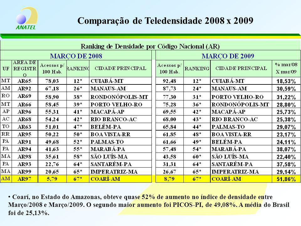 ANATEL Comparação de Teledensidade 2008 x 2009 Coarí, no Estado do Amazonas, obteve quase 52% de aumento no índice de densidade entre Março/2008 e Março/2009.