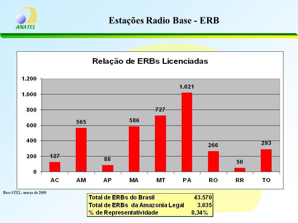 ANATEL Estações Radio Base - ERB Base STEL: março de 2009
