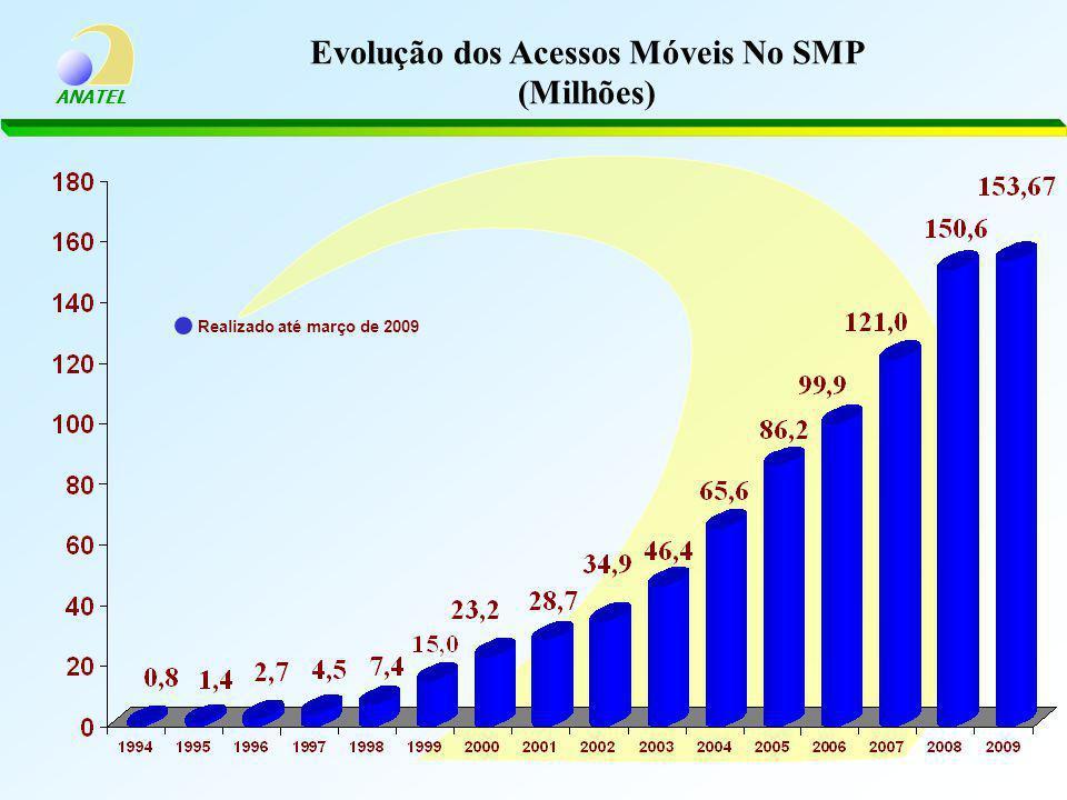 ANATEL Evolução dos Acessos Móveis No SMP (Milhões) Realizado até março de 2009
