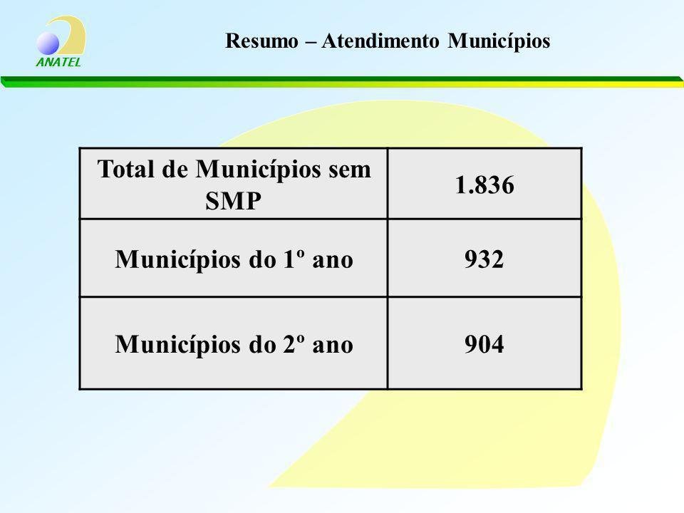 ANATEL Resumo – Atendimento Municípios Total de Municípios sem SMP 1.836 Municípios do 1º ano932 Municípios do 2º ano904