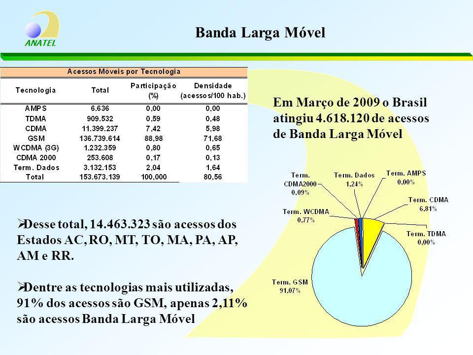 ANATEL Banda Larga Móvel Em Março de 2009 o Brasil atingiu 4.618.120 de acessos de Banda Larga Móvel Desse total, 14.463.323 são acessos dos Estados AC, RO, MT, TO, MA, PA, AP, AM e RR.