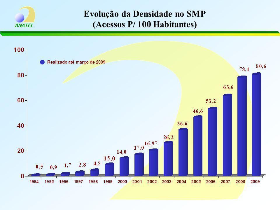 ANATEL Evolução da Densidade no SMP (Acessos P/ 100 Habitantes) Realizado até março de 2009
