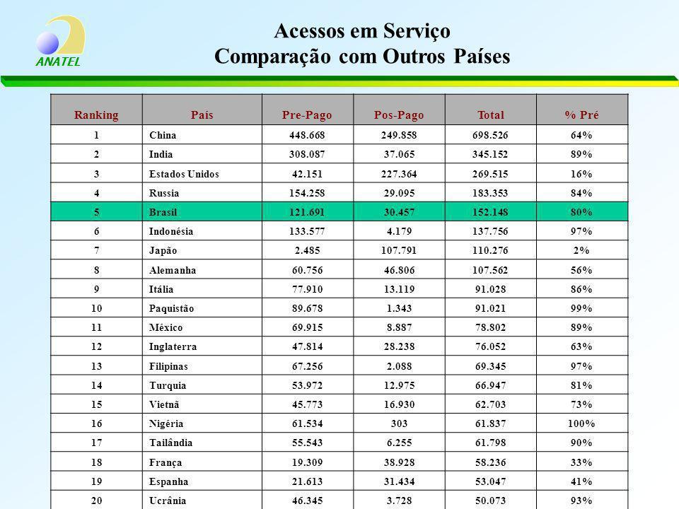 ANATEL Acessos em Serviço Comparação com Outros Países RankingPaísPre-PagoPos-PagoTotal% Pré 1China448.668249.858698.52664% 2India308.08737.065345.15289% 3Estados Unidos42.151227.364269.51516% 4Russia154.25829.095183.35384% 5Brasil121.69130.457152.14880% 6Indonésia133.5774.179137.75697% 7Japão2.485107.791110.2762% 8Alemanha60.75646.806107.56256% 9Itália77.91013.11991.02886% 10Paquistão89.6781.34391.02199% 11México69.9158.88778.80289% 12Inglaterra47.81428.23876.05263% 13Filipinas67.2562.08869.34597% 14Turquia53.97212.97566.94781% 15Vietnã45.77316.93062.70373% 16Nigéria61.53430361.837100% 17Tailândia55.5436.25561.79890% 18França19.30938.92858.23633% 19Espanha21.61331.43453.04741% 20Ucrânia46.3453.72850.07393%