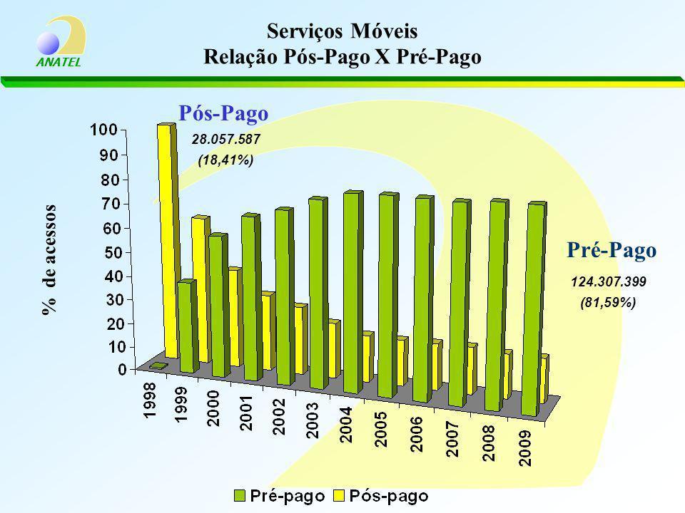 ANATEL Serviços Móveis Relação Pós-Pago X Pré-Pago % de acessos 124.307.399 (81,59%) Pré-Pago 28.057.587 (18,41%) Pós-Pago