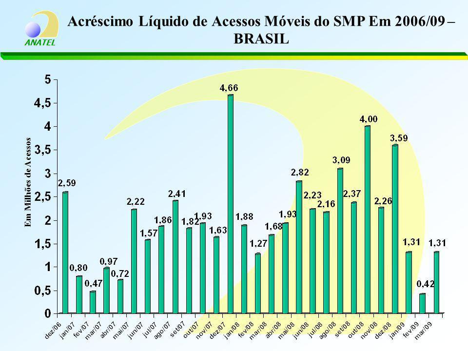 ANATEL Acréscimo Líquido de Acessos Móveis do SMP Em 2006/09 – BRASIL Em Milhões de Acessos