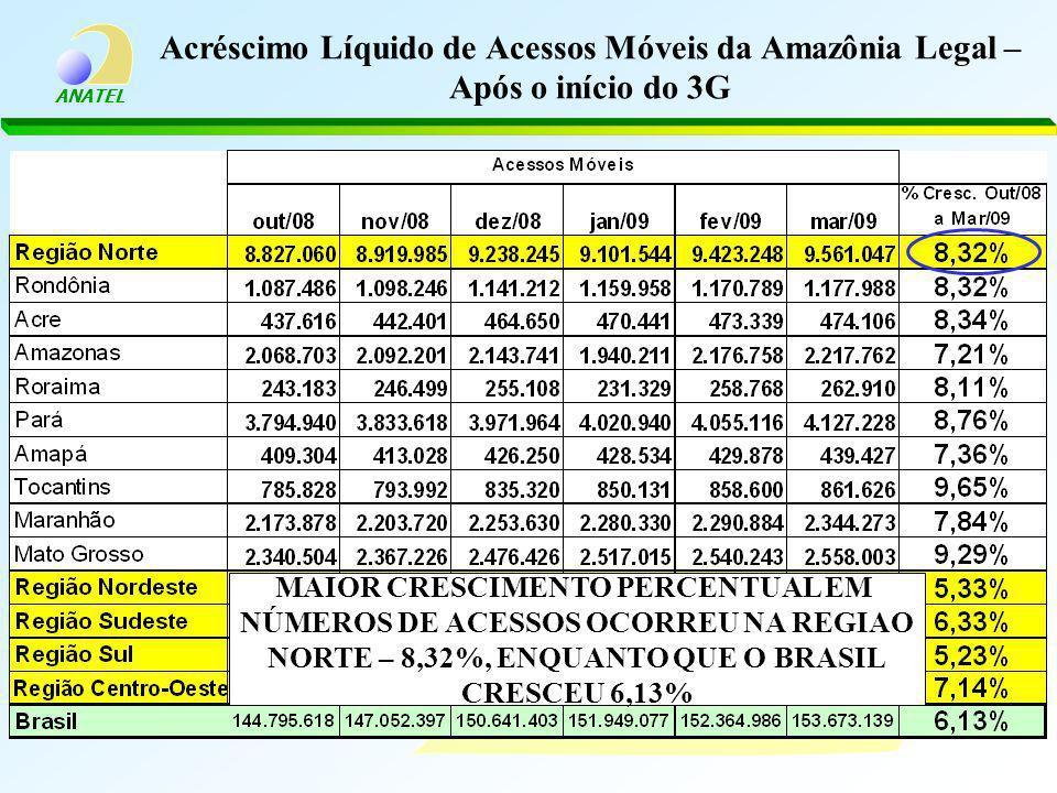 ANATEL Acréscimo Líquido de Acessos Móveis da Amazônia Legal – Após o início do 3G MAIOR CRESCIMENTO PERCENTUAL EM NÚMEROS DE ACESSOS OCORREU NA REGIA
