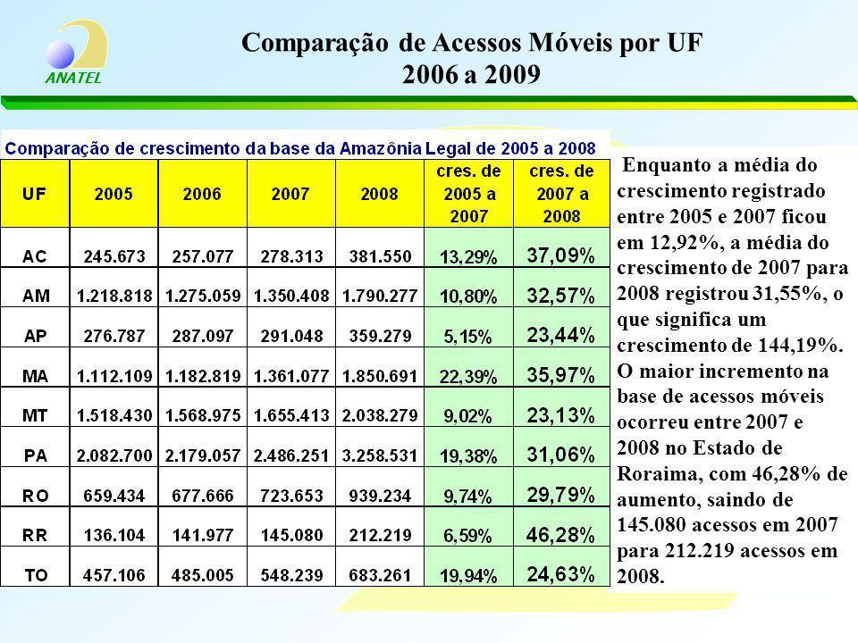 ANATEL Comparação de Acessos Móveis por UF 2006 a 2009 Enquanto a média do crescimento registrado entre 2005 e 2007 ficou em 12,92%, a média do crescimento de 2007 para 2008 registrou 31,55%, o que significa um crescimento de 144,19%.