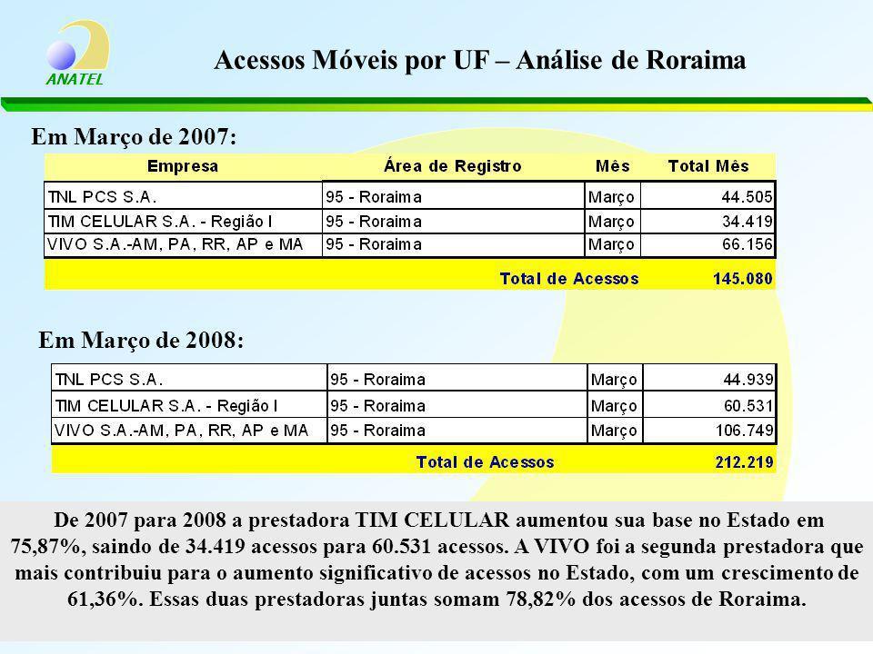 ANATEL Acessos Móveis por UF – Análise de Roraima Em Março de 2007: Em Março de 2008: De 2007 para 2008 a prestadora TIM CELULAR aumentou sua base no Estado em 75,87%, saindo de 34.419 acessos para 60.531 acessos.