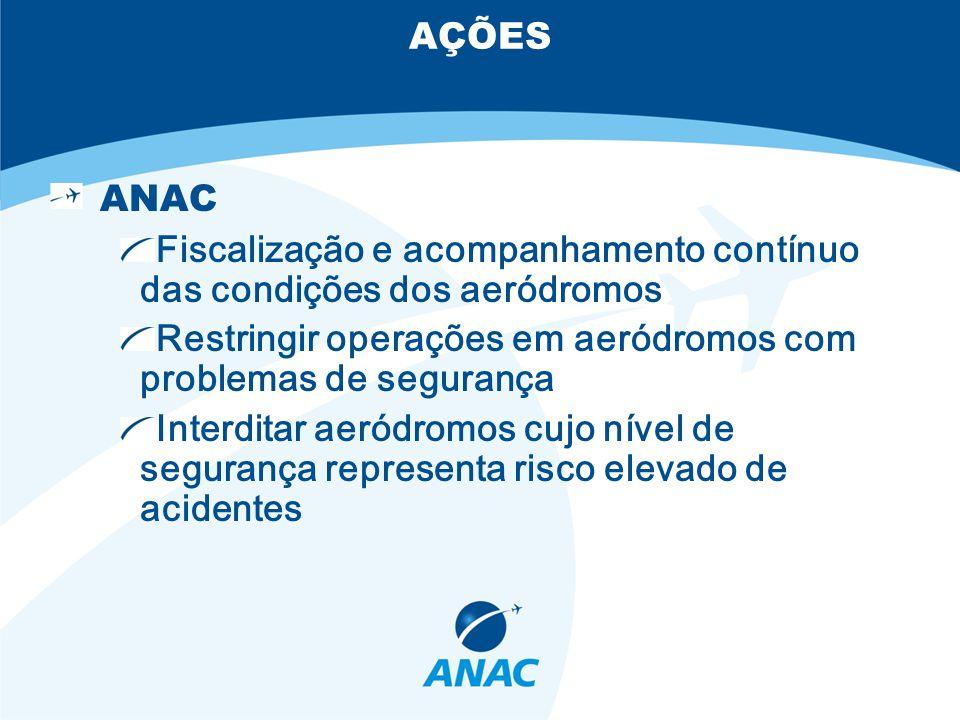 AÇÕES ANAC Fiscalização e acompanhamento contínuo das condições dos aeródromos Restringir operações em aeródromos com problemas de segurança Interditar aeródromos cujo nível de segurança representa risco elevado de acidentes
