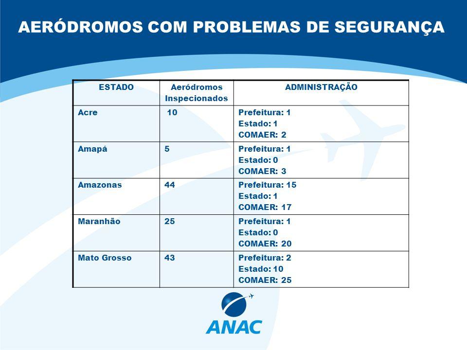 AERÓDROMOS COM PROBLEMAS DE SEGURANÇA ESTADOAeródromos Inspecionados ADMINISTRAÇÃO Acre 10Prefeitura: 1 Estado: 1 COMAER: 2 Amapá5Prefeitura: 1 Estado: 0 COMAER: 3 Amazonas44Prefeitura: 15 Estado: 1 COMAER: 17 Maranhão25Prefeitura: 1 Estado: 0 COMAER: 20 Mato Grosso43Prefeitura: 2 Estado: 10 COMAER: 25