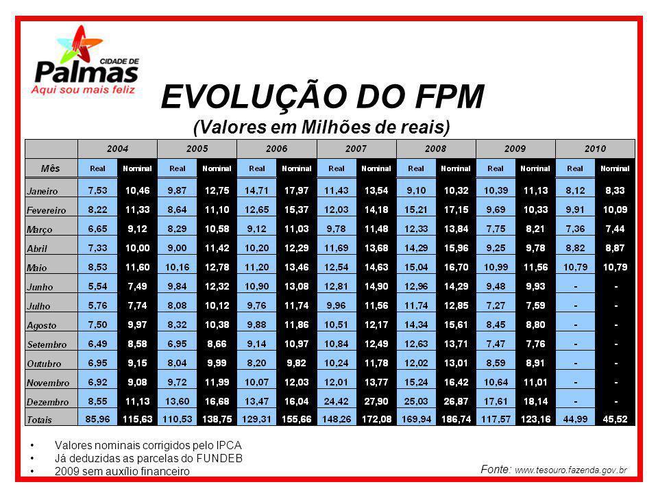 Valores nominais corrigidos pelo IPCA Já deduzidas as parcelas do FUNDEB 2009 sem auxílio financeiro Fonte: www.tesouro.fazenda.gov.br EVOLUÇÃO DO FPM (Valores em Milhões de reais)