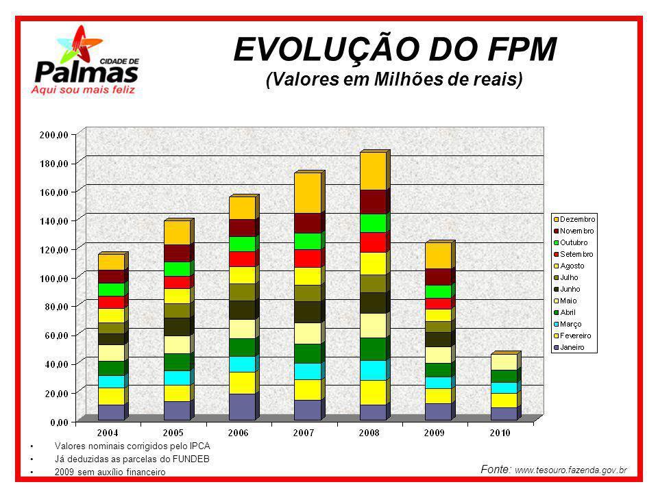 Fonte: www.tesouro.fazenda.gov.br Valores nominais corrigidos pelo IPCA Já deduzidas as parcelas do FUNDEB 2009 sem auxílio financeiro