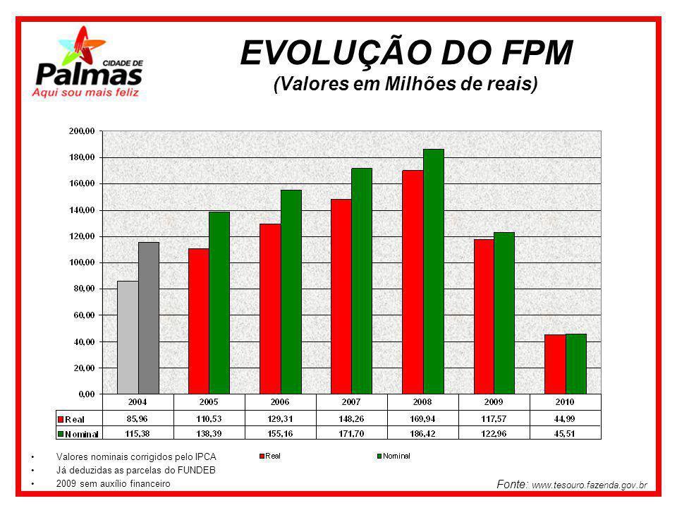 EVOLUÇÃO DO FPM (Valores em Milhões de reais) Fonte: www.tesouro.fazenda.gov.br Valores nominais corrigidos pelo IPCA Já deduzidas as parcelas do FUNDEB 2009 sem auxílio financeiro