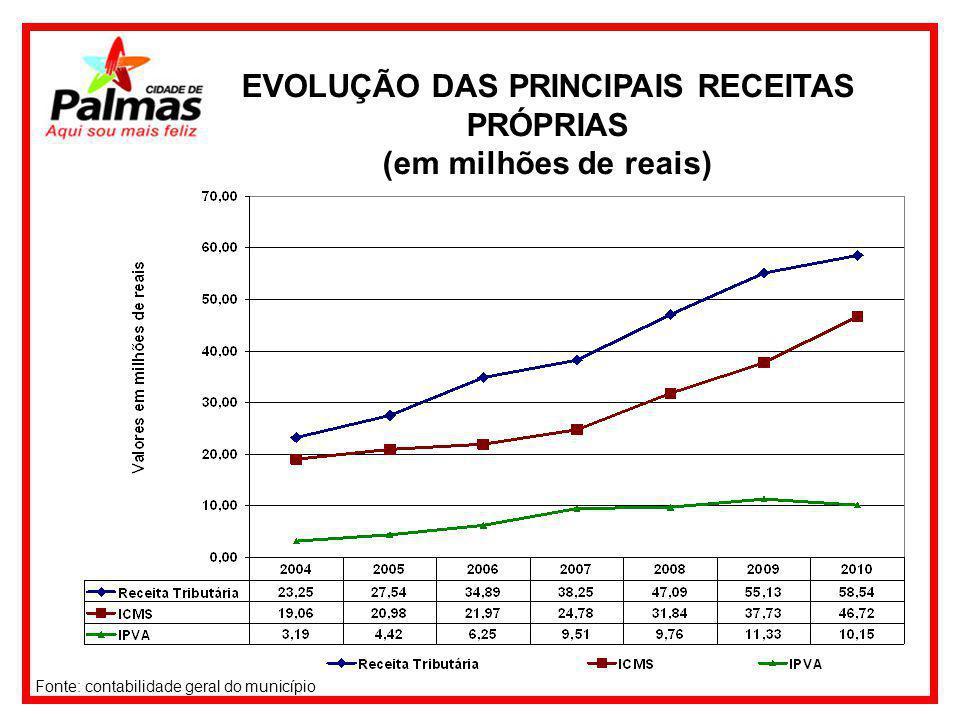 EVOLUÇÃO DAS PRINCIPAIS RECEITAS PRÓPRIAS (em milhões de reais) Fonte: contabilidade geral do município