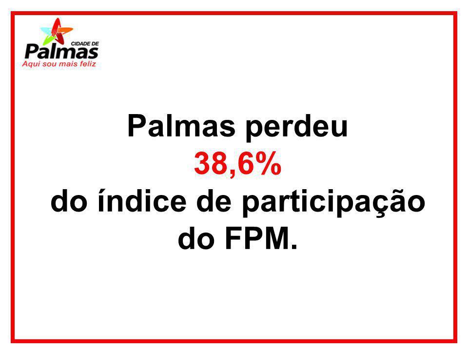 Palmas perdeu 38,6% do índice de participação do FPM.