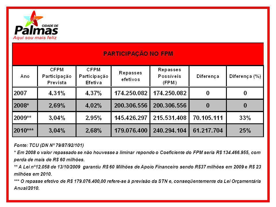 Fonte: TCU (DN Nº 79/87/92/101) * Em 2008 o valor repassado se não houvesse a liminar repondo o Coeficiente do FPM seria R$ 134.466.955, com perda de mais de R$ 60 milhões.