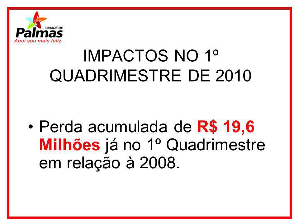 IMPACTOS NO 1º QUADRIMESTRE DE 2010 Perda acumulada de R$ 19,6 Milhões já no 1º Quadrimestre em relação à 2008.