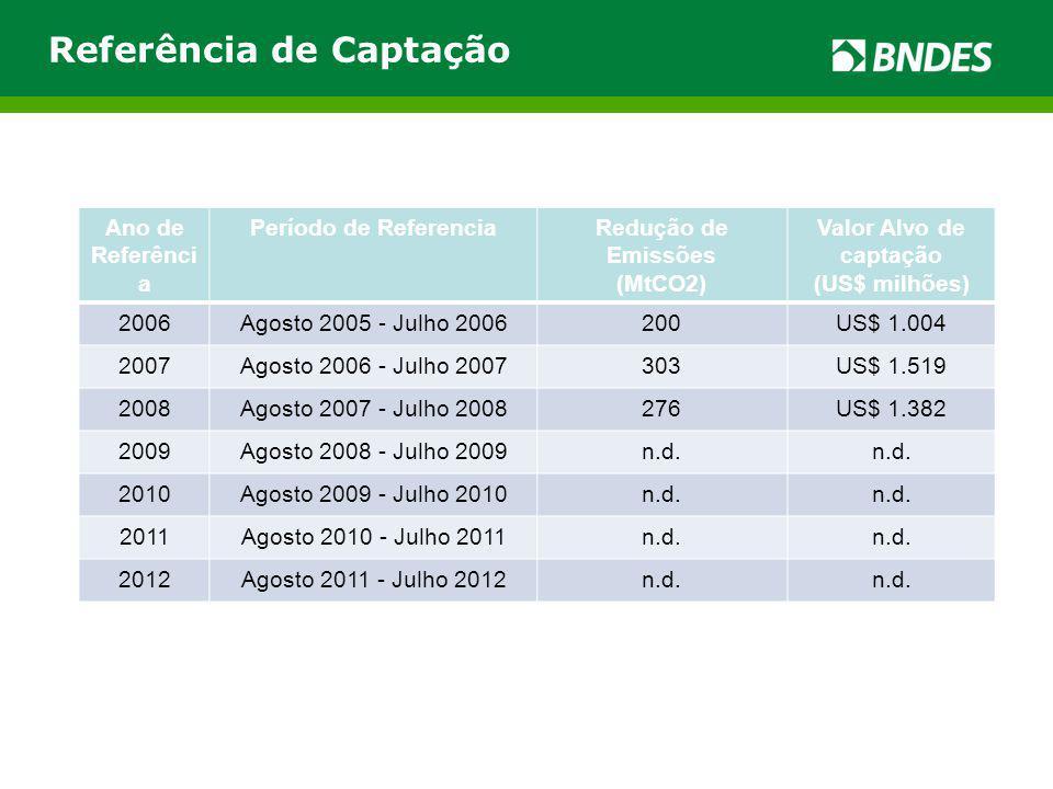 Ano de Referênci a Período de ReferenciaRedução de Emissões (MtCO2) Valor Alvo de captação (US$ milhões) 2006Agosto 2005 - Julho 2006200US$ 1.004 2007