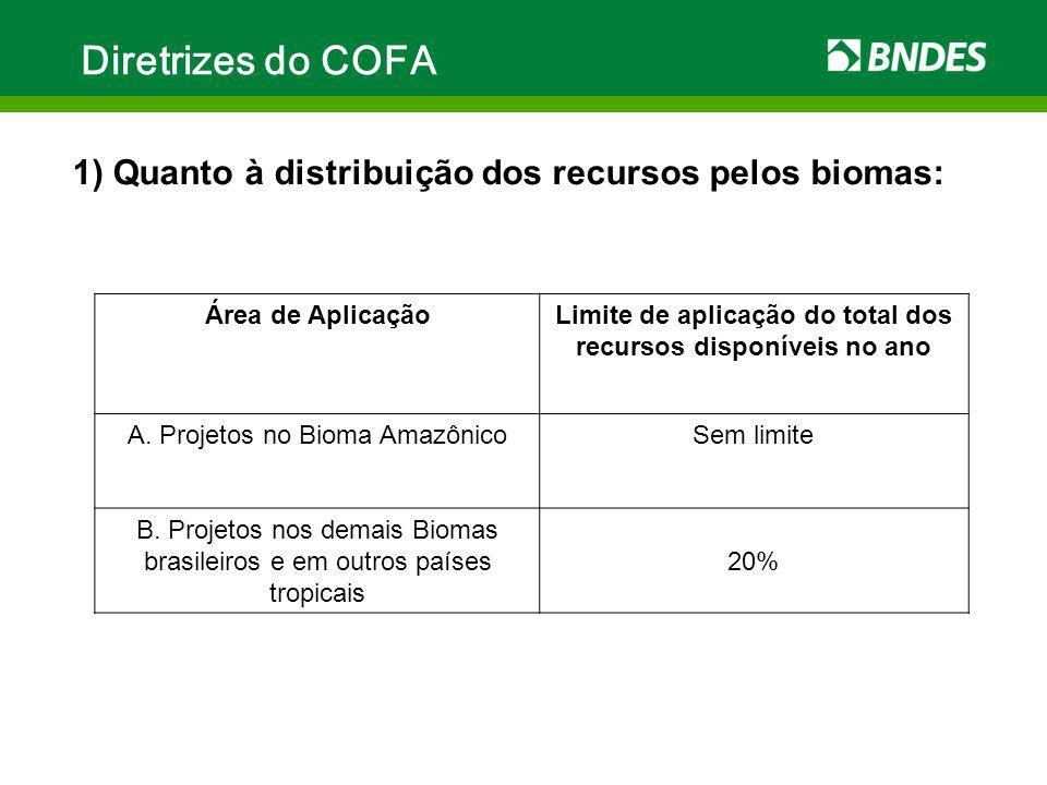 Diretrizes do COFA Área de AplicaçãoLimite de aplicação do total dos recursos disponíveis no ano A. Projetos no Bioma AmazônicoSem limite B. Projetos