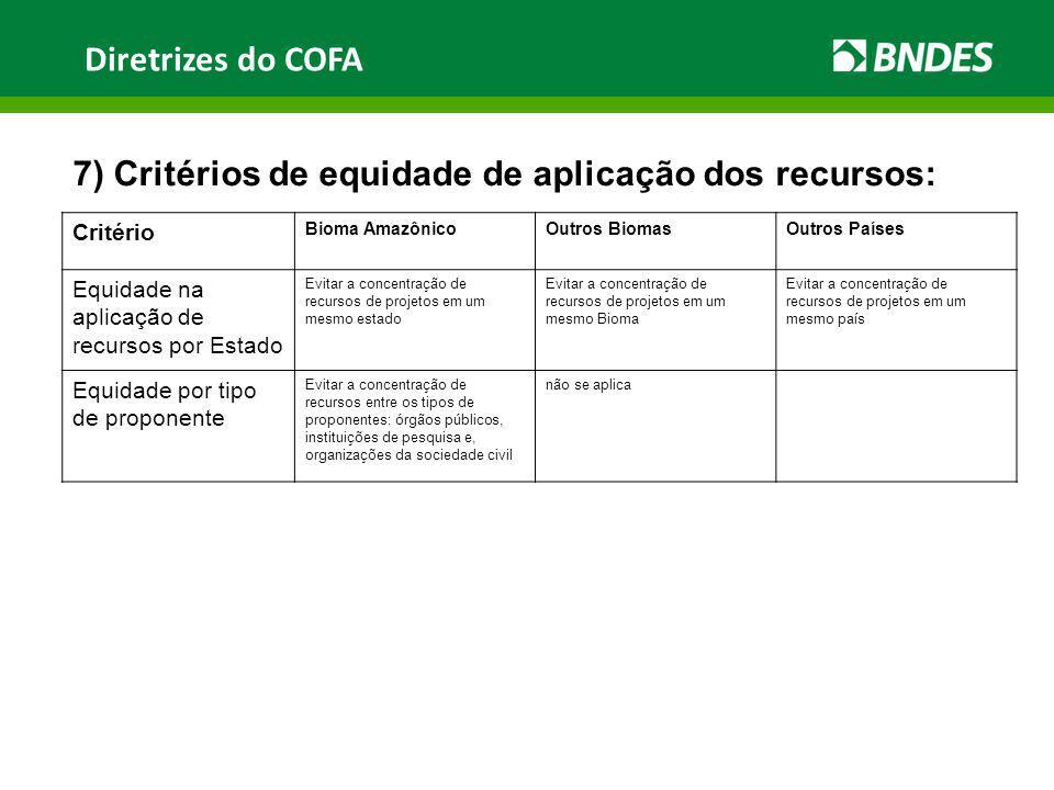 Diretrizes do COFA 7) Critérios de equidade de aplicação dos recursos: Critério Bioma AmazônicoOutros BiomasOutros Países Equidade na aplicação de rec