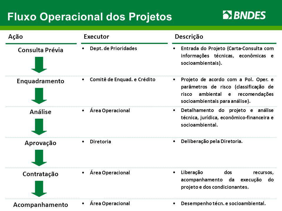 Fluxo Operacional dos Projetos Consulta Prévia Enquadramento Análise Aprovação Contratação Acompanhamento Ação Dept. de Prioridades Comitê de Enquad.