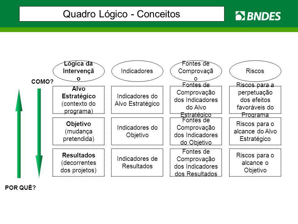 Quadro Lógico - Conceitos Alvo Estratégico (contexto do programa) Objetivo (mudança pretendida) Resultados (decorrentes dos projetos) Indicadores de R