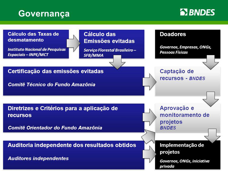 Governança Diretrizes e Critérios para a aplicação de recursos Comitê Orientador do Fundo Amazônia Diretrizes e Critérios para a aplicação de recursos