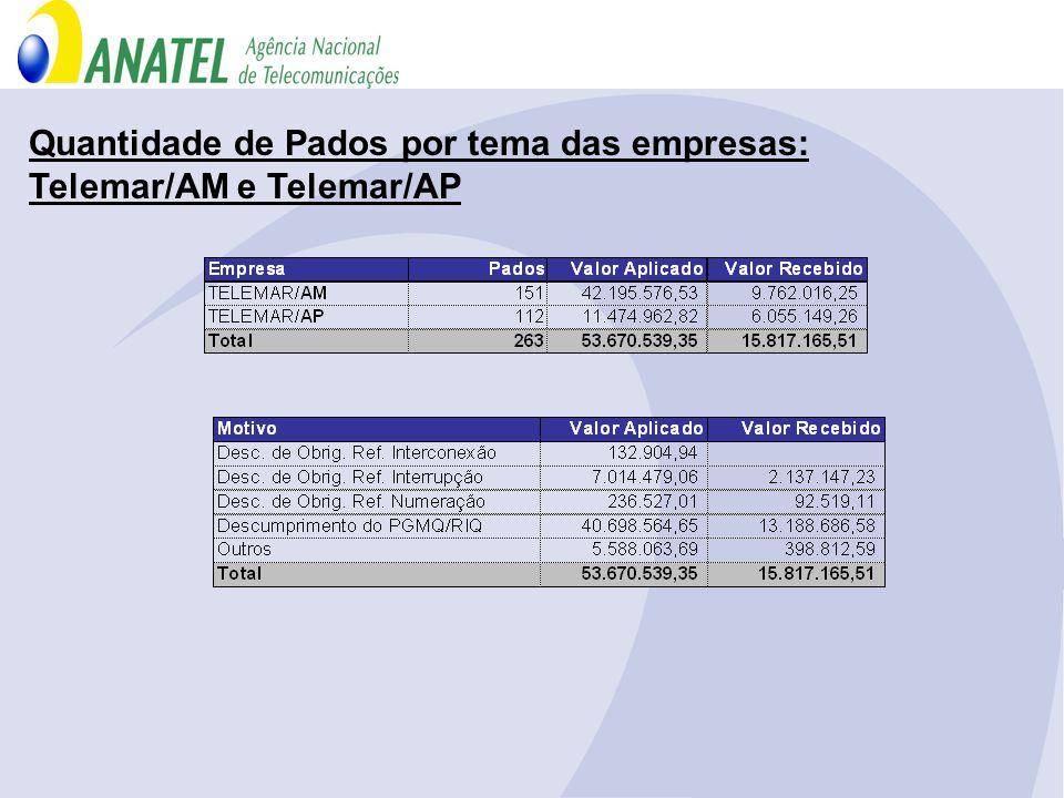 Quantidade de Pados por tema das empresas: Telemar/AM e Telemar/AP