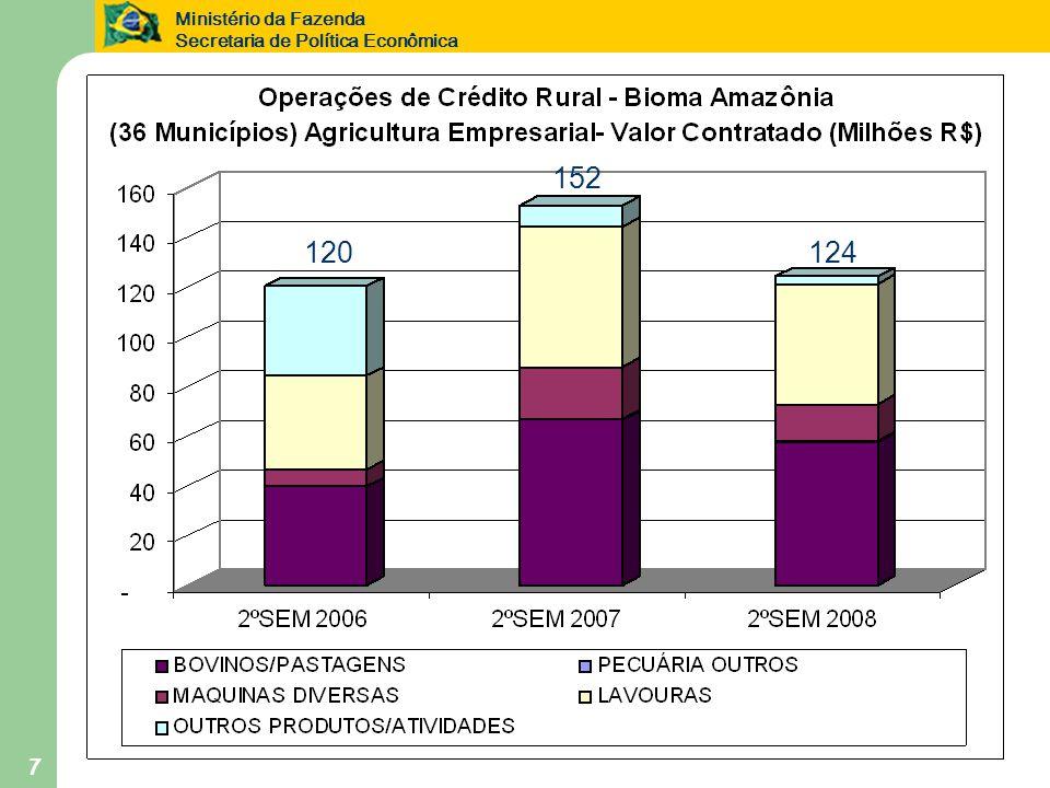 Ministério da Fazenda Secretaria de Política Econômica 7 120124 152