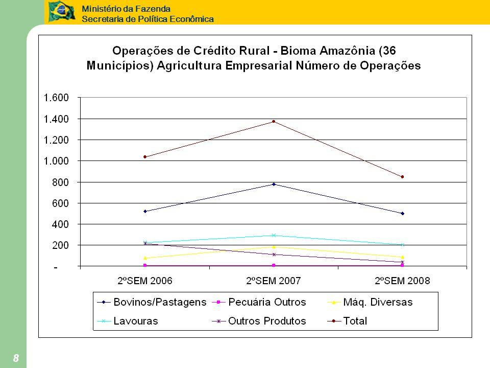 Ministério da Fazenda Secretaria de Política Econômica 9 Agricultura Empresarial Quadro Resumo por Atividade 2º Semestre de 2006 2º Semestre de 2007 2º Semestre de 2008