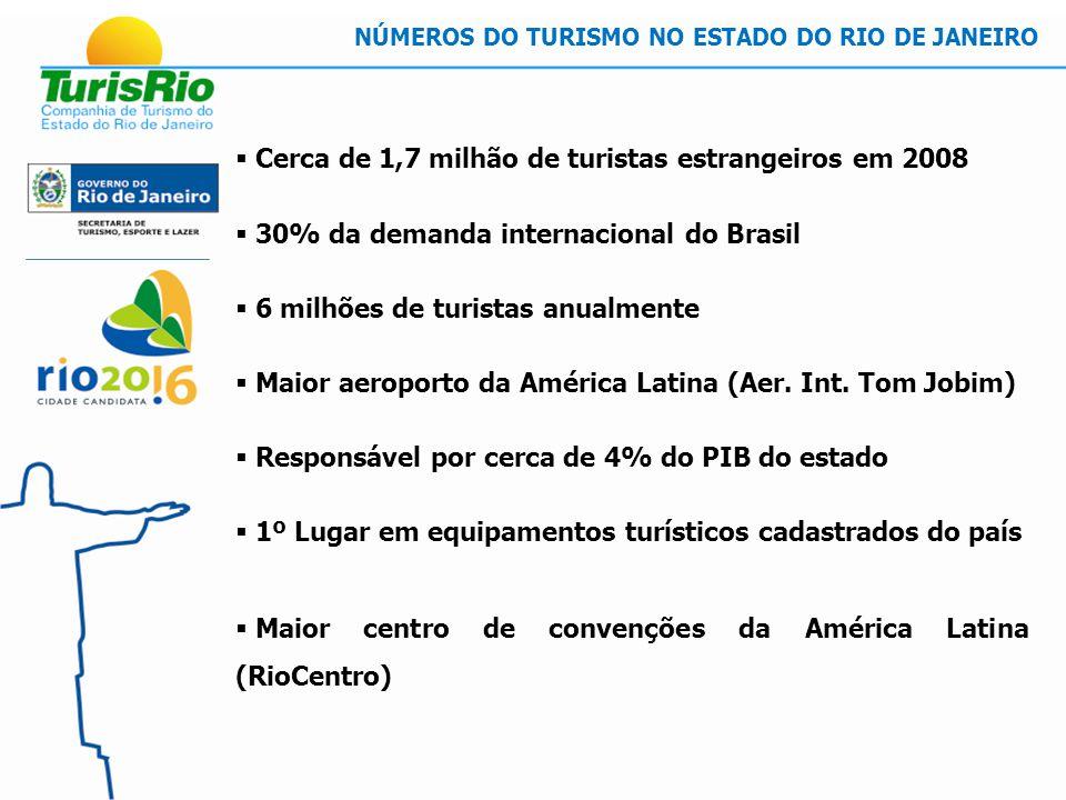 Cerca de 1,7 milhão de turistas estrangeiros em 2008 30% da demanda internacional do Brasil 6 milhões de turistas anualmente Maior aeroporto da América Latina (Aer.