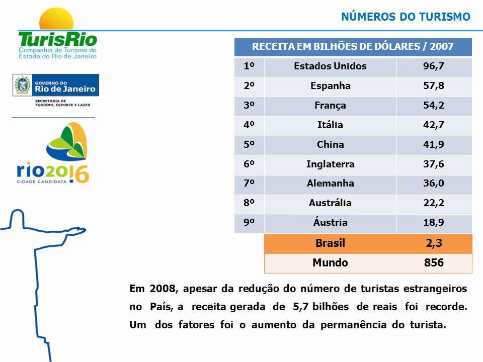 Em 2008, apesar da redução do número de turistas estrangeiros no País, a receita gerada de 5,7 bilhões de reais foi recorde.