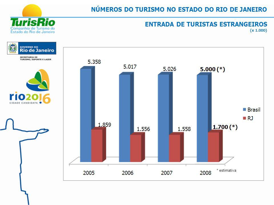 MERCADO INTERNACIONAL RANKING DOS PAÍSES EMISSORES PARA O RIO DE JANEIRO 1ºEstados Unidos20,8 % 2ºArgentina13,0 % 3ºFrança9,3 % 4ºChile7,3 % 5ºPortugal7,2 % 6ºInglaterra5,7 % 7ºItália4,8 % 8ºAlemanha4,4 % 9ºEspanha3,9 % 10ºAngola2,5 % NÚMEROS DO TURISMO NO ESTADO DO RIO DE JANEIRO