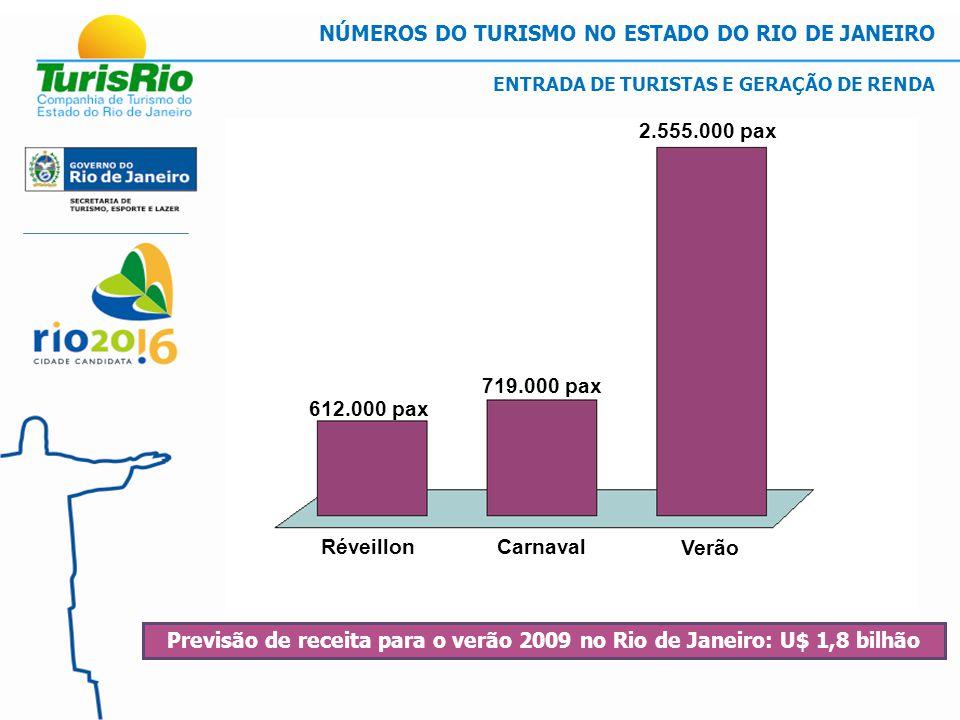 Previsão de receita para o verão 2009 no Rio de Janeiro: U$ 1,8 bilhão ENTRADA DE TURISTAS E GERAÇÃO DE RENDA 612.000 pax 719.000 pax 2.555.000 pax Verão CarnavalRéveillon NÚMEROS DO TURISMO NO ESTADO DO RIO DE JANEIRO