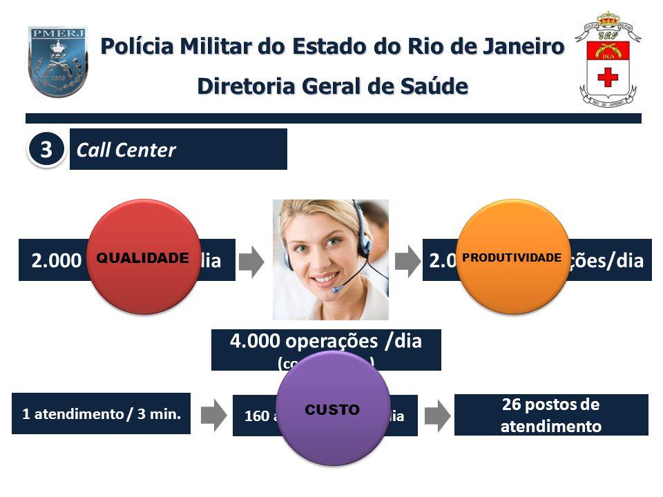 Polícia Militar do Estado do Rio de Janeiro Diretoria Geral de Saúde 2.000 marcações/dia2.000 confirmações/dia 1 atendimento / 3 min. 160 atendimentos
