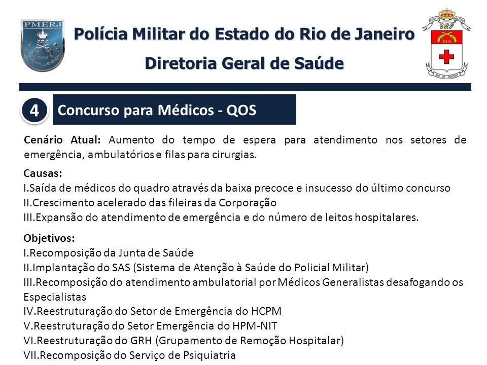 Polícia Militar do Estado do Rio de Janeiro Diretoria Geral de Saúde Concurso para Médicos - QOS Cenário Atual: Aumento do tempo de espera para atendi