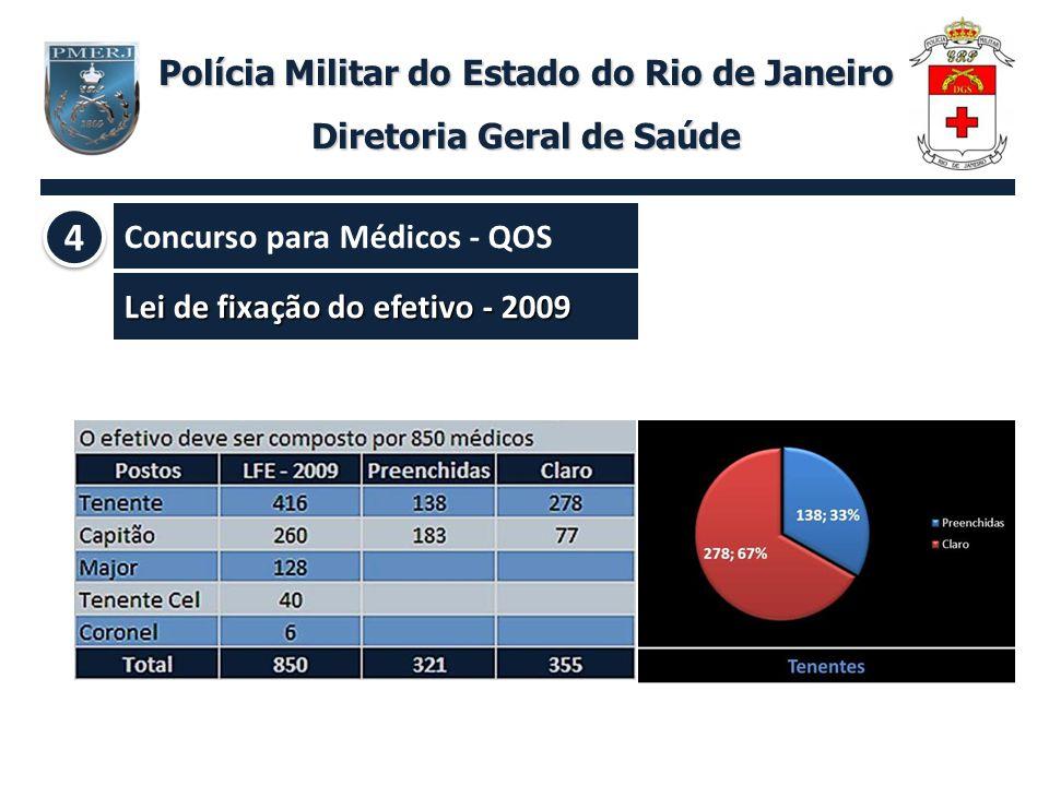 Lei de fixação do efetivo - 2009 Polícia Militar do Estado do Rio de Janeiro Diretoria Geral de Saúde Concurso para Médicos - QOS 4 4