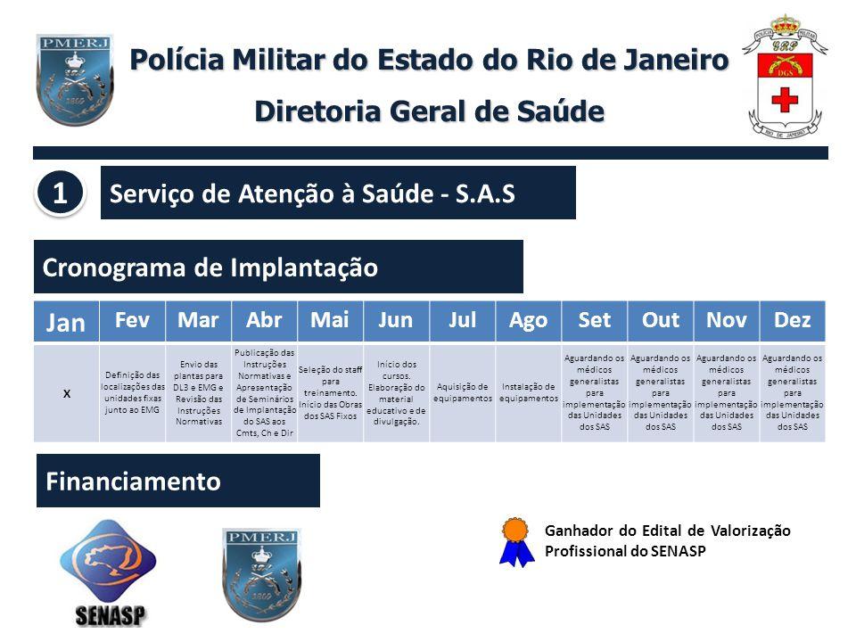 Polícia Militar do Estado do Rio de Janeiro Diretoria Geral de Saúde Concurso para Médicos - QOS Cenário Atual: Aumento do tempo de espera para atendimento nos setores de emergência, ambulatórios e filas para cirurgias.